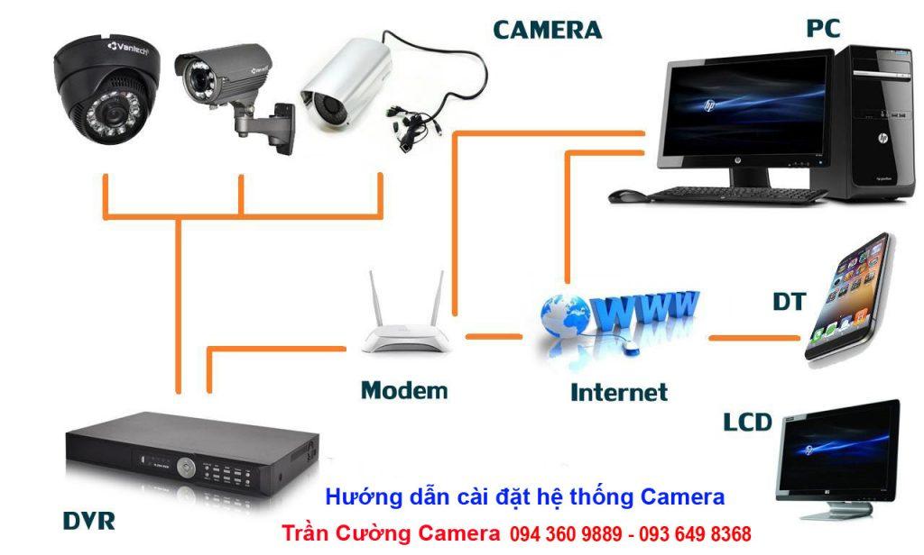 Hướng dẫn cài đặt Hệ thống Camera giám sát