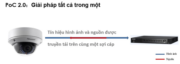 cong nghe poc